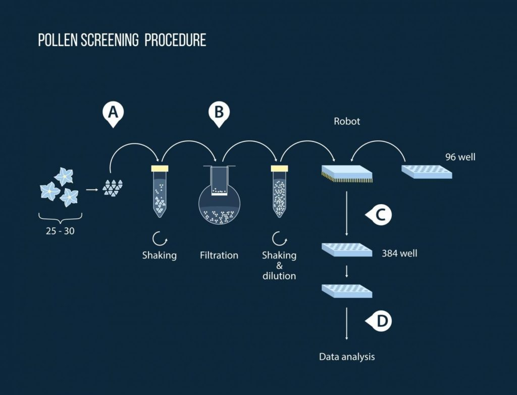 Chemical Screening Assay Procedure Moscow Institute of Physics and Technology